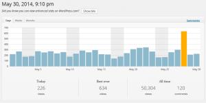 Stats de site wordpress