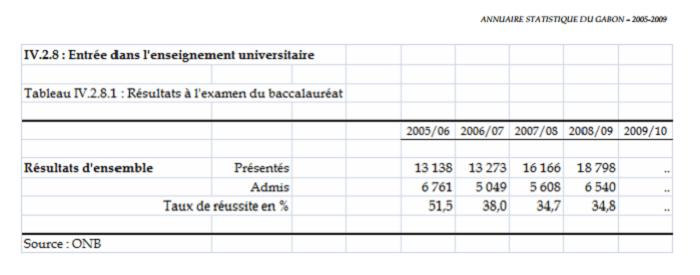 Les élèves gabonais au Baccalauréat entre 2005 et 2009