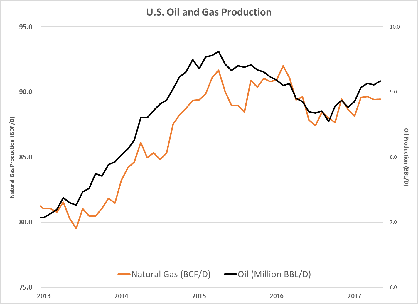 The U S Oil Industry Is Far From Dead