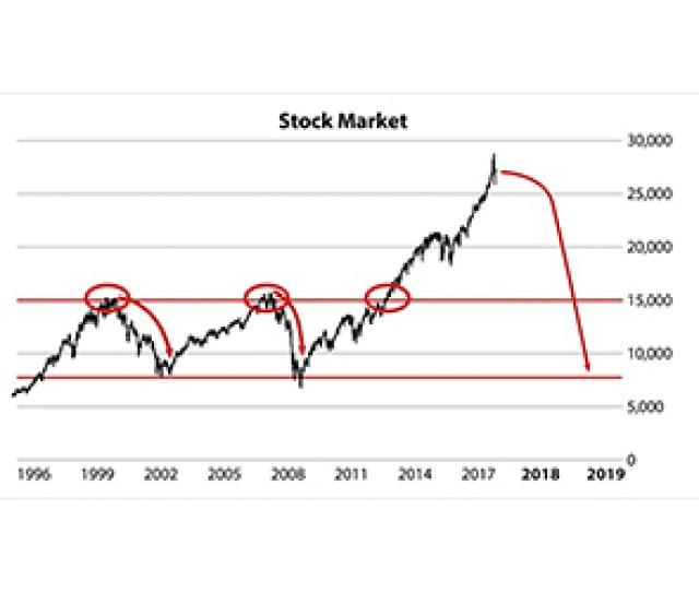 Next  Stock Market Crash To Strike July  Economist Warns
