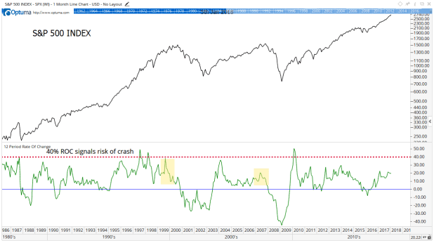 Bear markets, or a stock market decline of more than 20%, generally follow periods when the ROC is declining. So here's why you shouldn't be worried about a stock market decline yet.