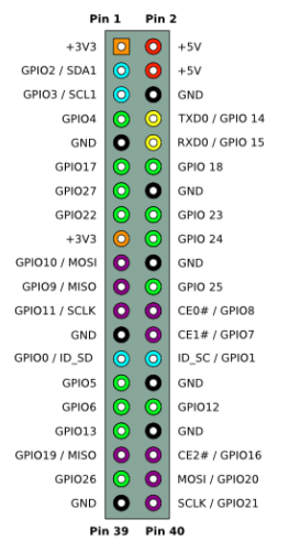 Pi Pin Layout