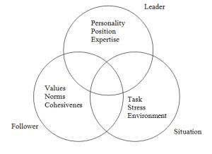Leadership 2