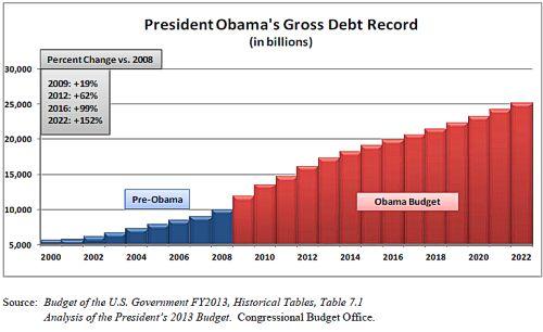 Chart: Obama Debt