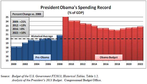 Chart: Obama Spending (% of GDP)