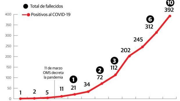 Diez fallecidos por virus y 392 diagnosticados en Rd