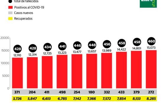 Más de 15 mil positivos y 460 fallecidos por el coronavirus