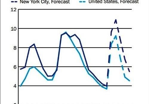 Proyectan un pésimo cuadro económico para Nueva York