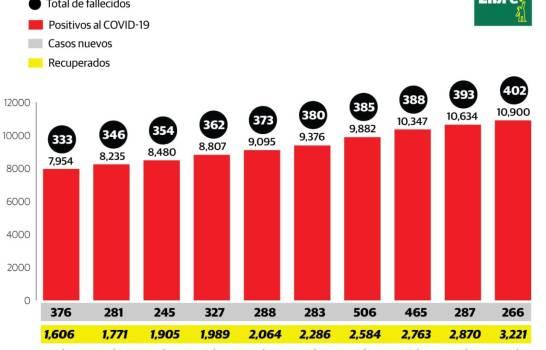 Por virus casi 11 mil enfermos y más de 400 fallecidos en RD