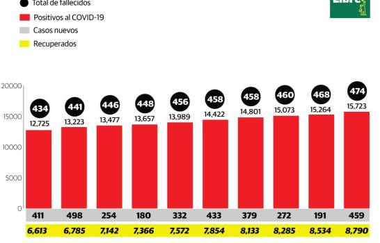 Un total de 459 nuevos casos positivos y otros seis fallecidos