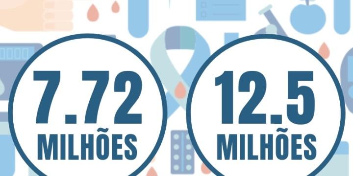 O desafio do número de pessoas com diabetes no Brasil