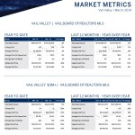 March 2019 Overall Market