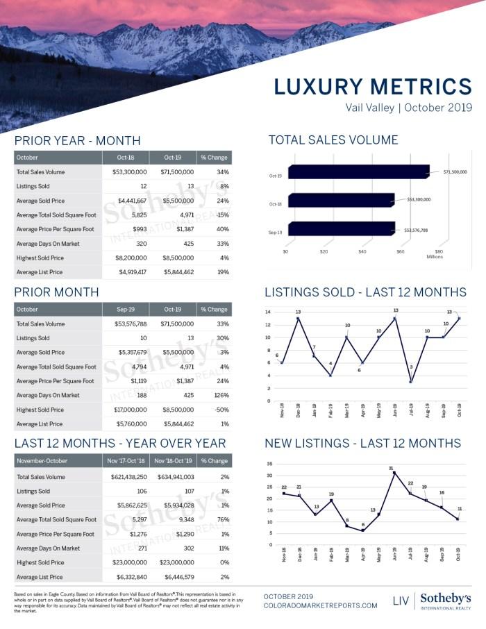 Vail-Luxury-Oct-Report