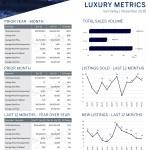 November 2019 Luxury ($3M+)