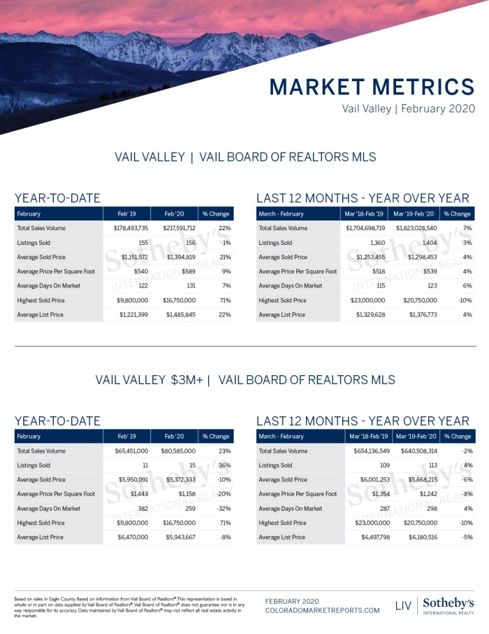 Vail-Valley-Market-Report_February-2020