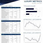 June 2020 Luxury ($3M+)