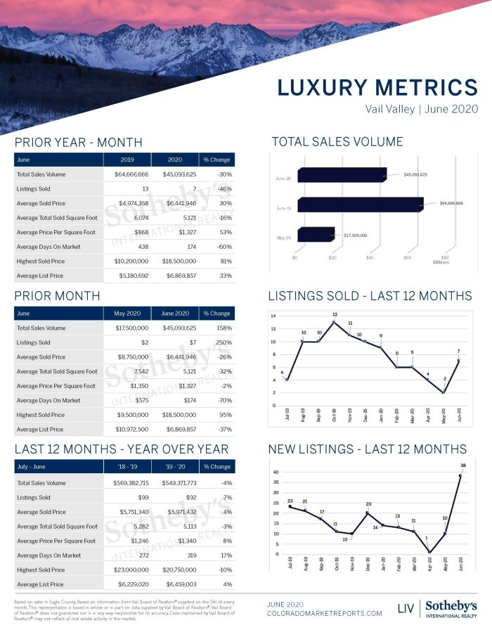 Vail Valley Luxury Report_June 2020