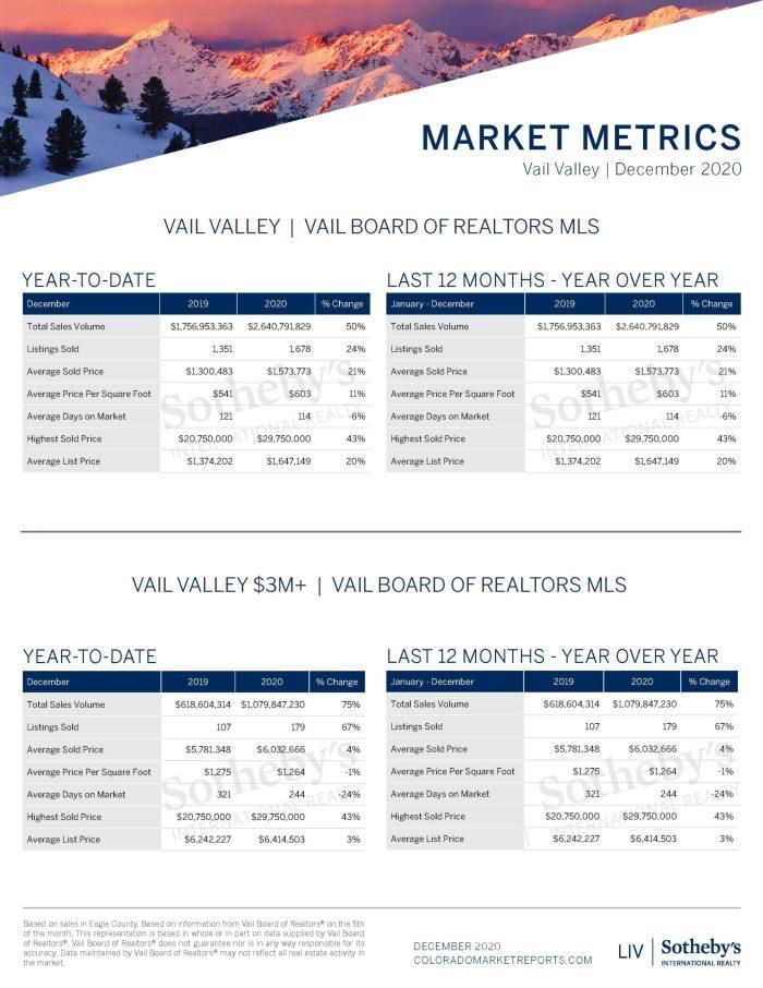 12_Vail Valley Market Report