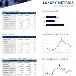 January 2021 Luxury ($3M+)