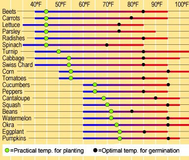 Chart on soil temperatures needed for seed germination