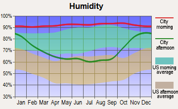 Average humidity, Sequim, WA