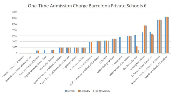 One-Time Admission Charge Barcelona Private Schools €