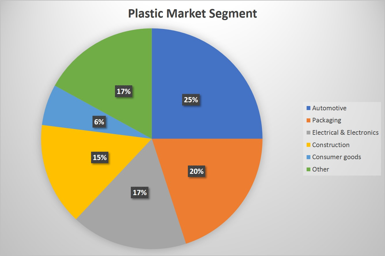 Plastic production by market segment Automotive Packaging Construction Consumer