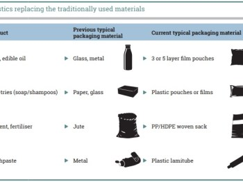Plastic PollutionPlastic alternatives Sailing in Barcelona