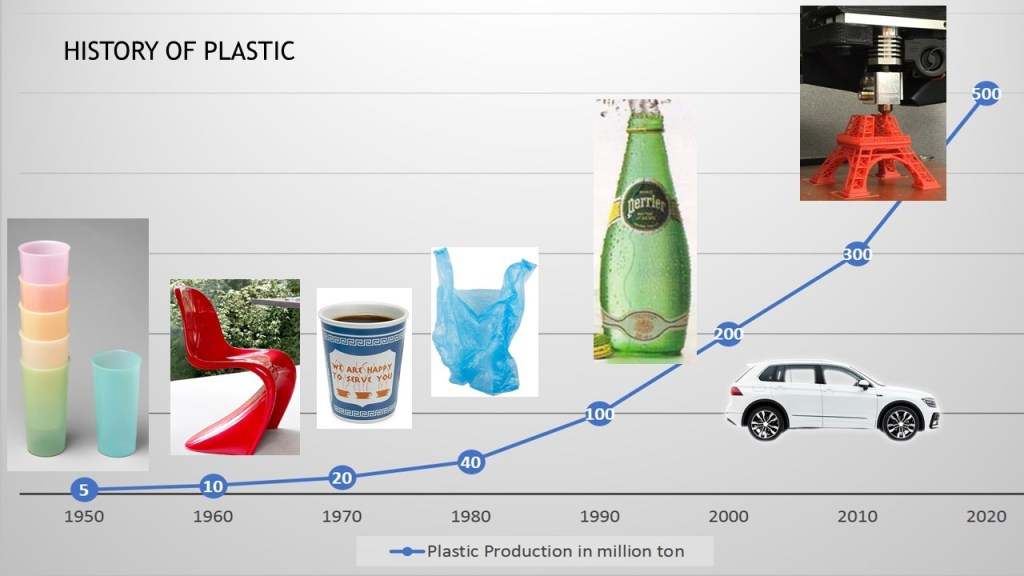 history of plastic from 1950 to 2010elona