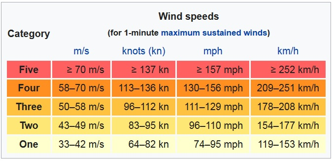 windspeed table for sailing