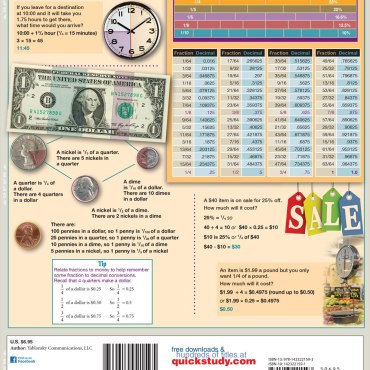Quick Study QuickStudy Math Review: Fractions Laminated Study Guide BarCharts Publishing Math Guide Back Image