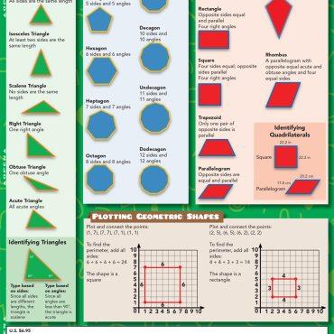 Quick Study QuickStudy Math: 5th Grade Laminated Study Guide BarCharts Publishing Mathematics Study Outline Back Image