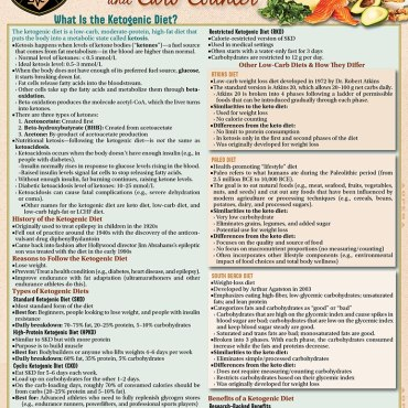 Quick Study QuickStudy Ketogenic Diet & Carb Counter Laminated Reference Guide BarCharts Publishing Health & Lifestyle Reference Cover Image