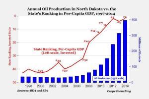 עתודות נפט בצפון דקוטה