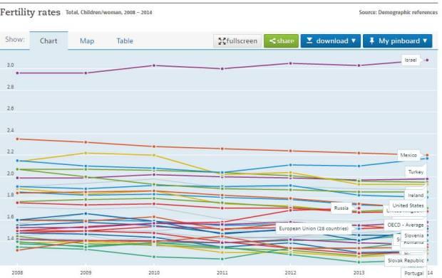שיעורי פריום,מקור אתר אינטרנט OECD