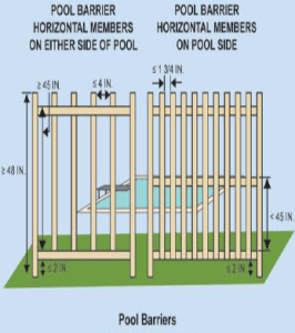 Fbc Swimming Pool Barrier Code Requirements Explained