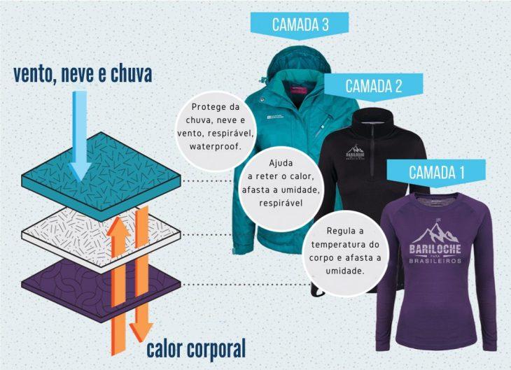 Como se vestir no inverno em Bariloche