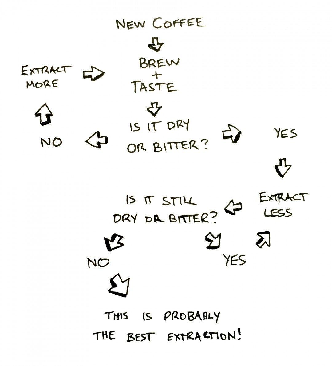 Coffee Extraction