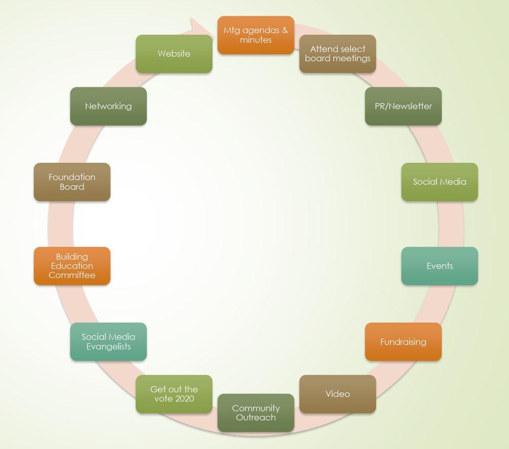 circular graphic of volunteer groups
