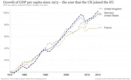 GDP per capita since Britain joined EU