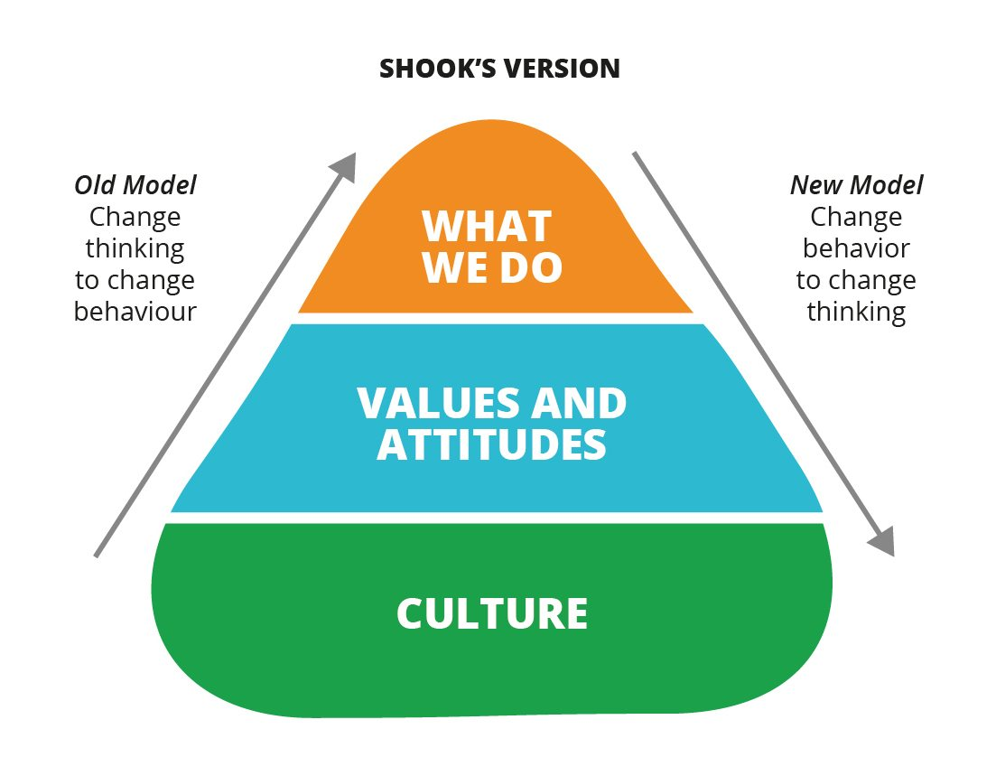 Leading Culture Change Means Changing Yourself Before Others