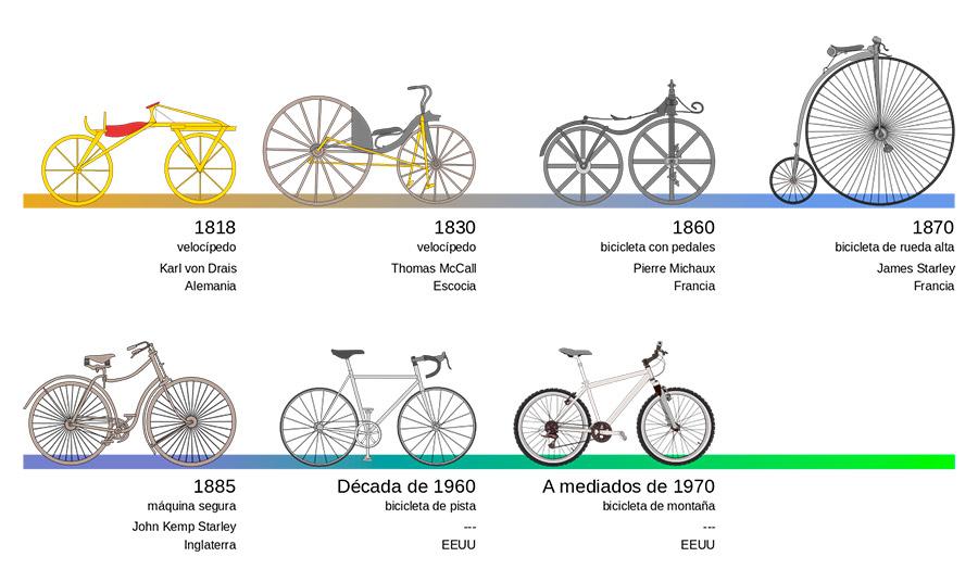historia de bicicleta