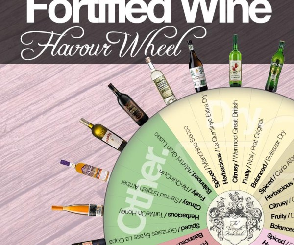 Fortified Wine Flavour Wheel | Vermouth Ambassador at BartenderHQ