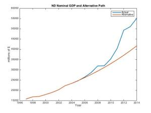 North Dakota Nominal GDP and Alternative Scenario