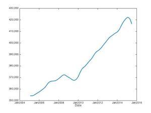 North Dakota Seasonally Adjusted Labor Force (bls.gov)