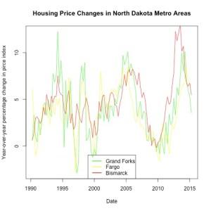 FHFA Price Index (y-o-y pc, 1990-2015) Bismarck, Fargo, Grand Forks, ND