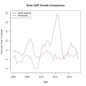 Percentage change state GDP (yoy) (BEA.gov)