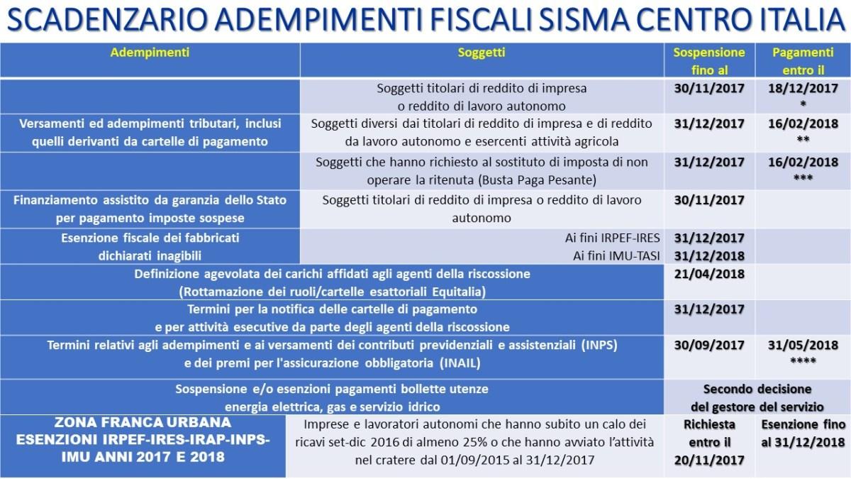 Riepilogo adempimenti e scadenze fiscali in area sisma for Scadenzario fiscale 2017