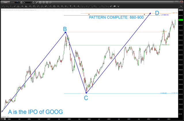 Targets on a MONTHLY pattern recognition potentiality