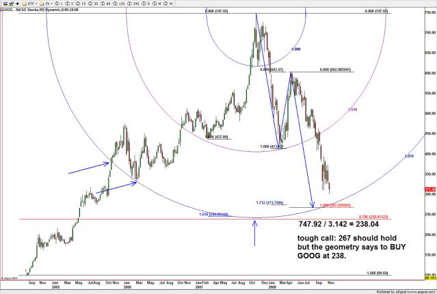 GOOG geometry and the BUY recommendation when the sh*! was hitting the fan